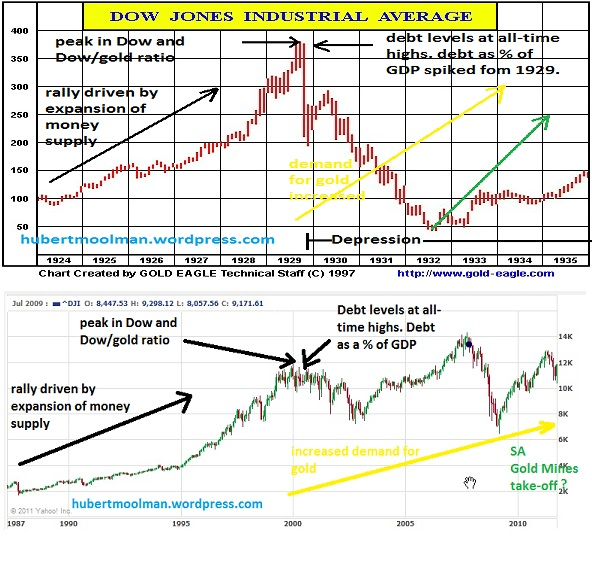 DOW 1924 To 1935 Vs Current