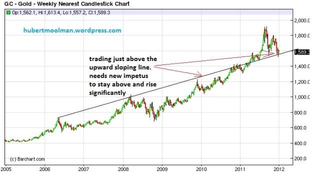 gold 7 yr chart