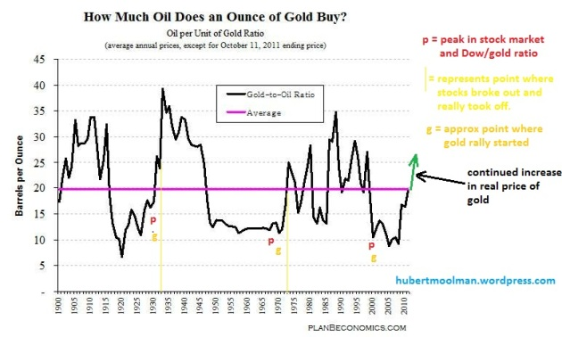 gold oil ratio long term