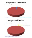 Rand lost all its value against the gold Krugerrand