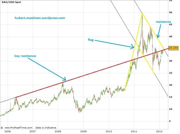 silver long-term chart