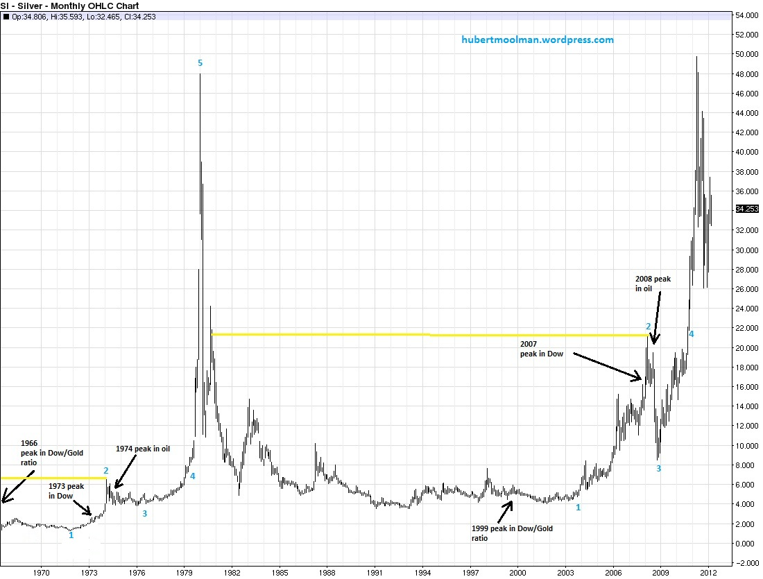 Silver price forecast long term silver chart analysis indicates why