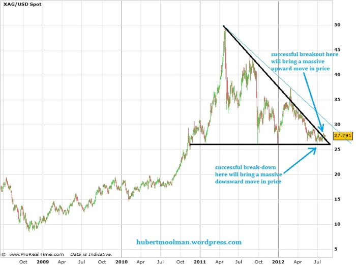 silver chart forecast