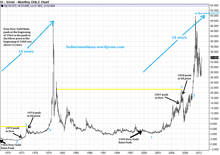Silver Price Forecast: The Great Silver Chart
