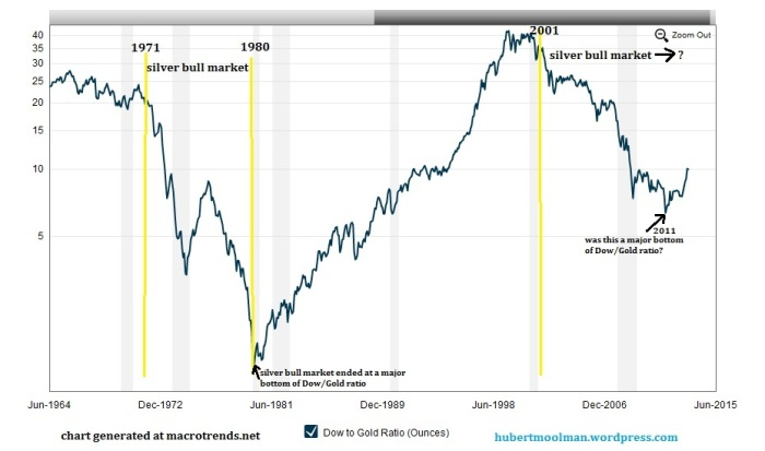 Dow Gold Ratio long term chart showing Silver bull market