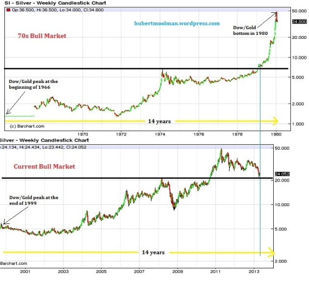 Current Silver Bull market vs 70s Silver Bull market