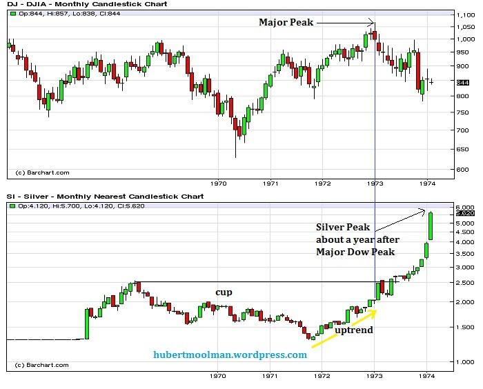 Dow vs Silver 70s