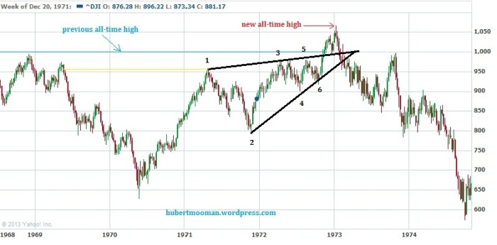 Dow 70s chart