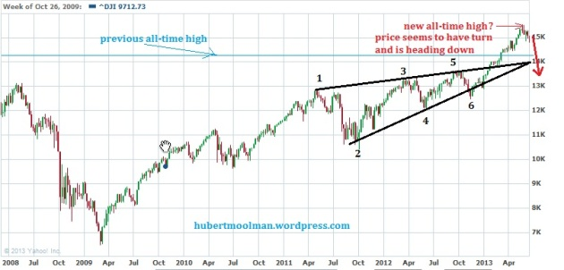 Dow current pattern