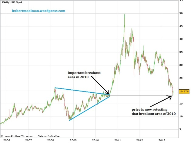 silver at breakout point