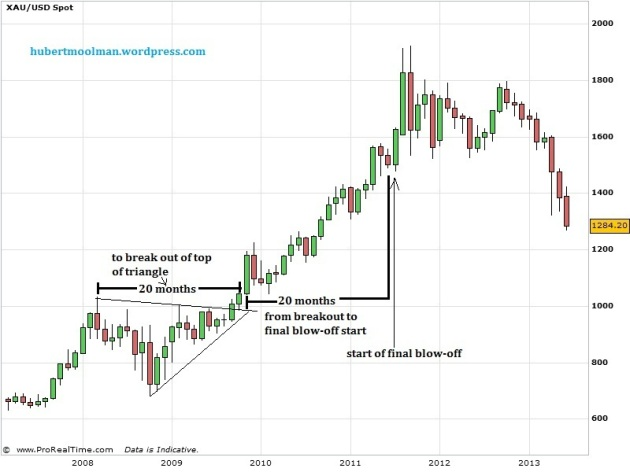 Gold price Forecast: 2008 to 2013