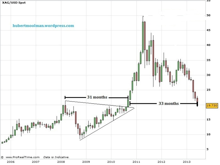Silver Price Forecast 2006 to 2013