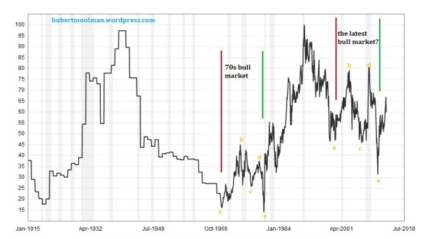 Long-term Gold/Silver Ratio