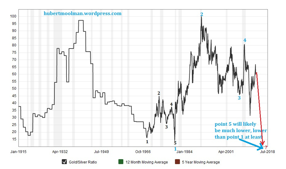 Silver price forecast gold silver ratio signals much higher