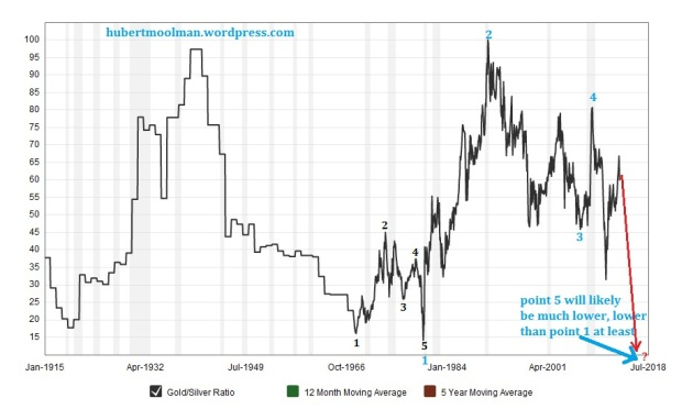 100 year Gold Silver Ratio Chart