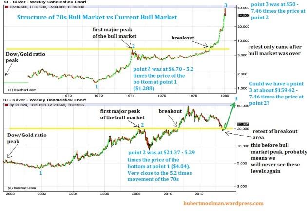 Silver Bull Market Comparison