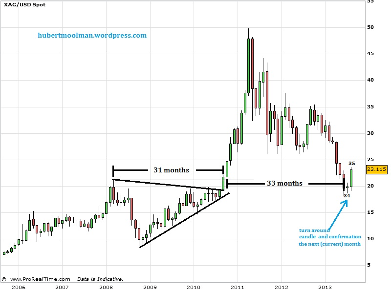 Silver and Gold Price Forecast: Gold and Silver Update