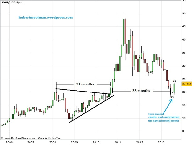 Silver Price forecast 2013