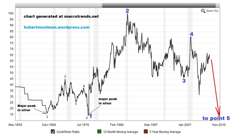 What is the Gold / Silver ratio?