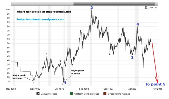 silver forecast with gold silver ratio
