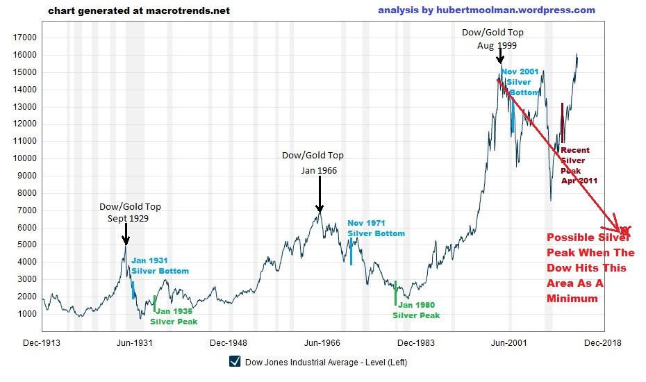 Silver Price Forecast 2014: Silver's Ultimate Rally When Paper