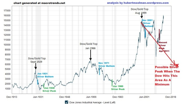 Macrotrends.org_Dow_Jones_100_Year_Historical_Chart edited 3