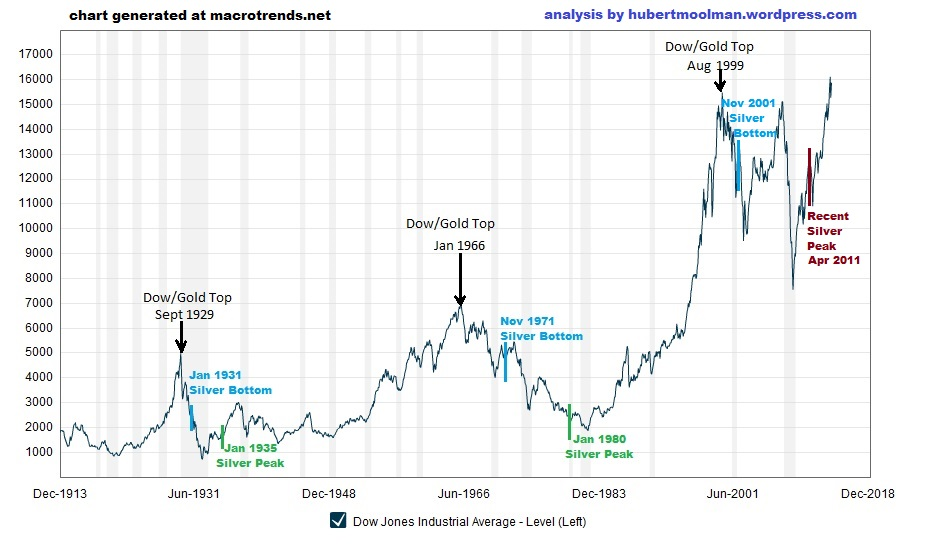 100 Year Silver Price Chart