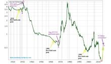 Analysis US Monetary Base