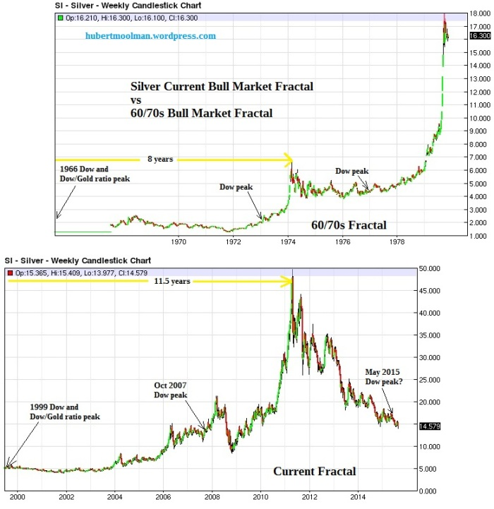 Silver Price Forecast : Silver 70s style rally?