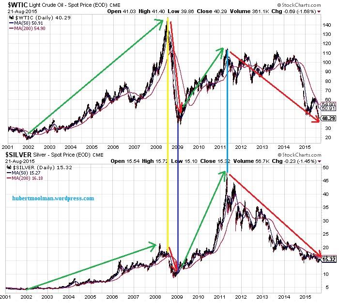 Silver vs Petrodollat