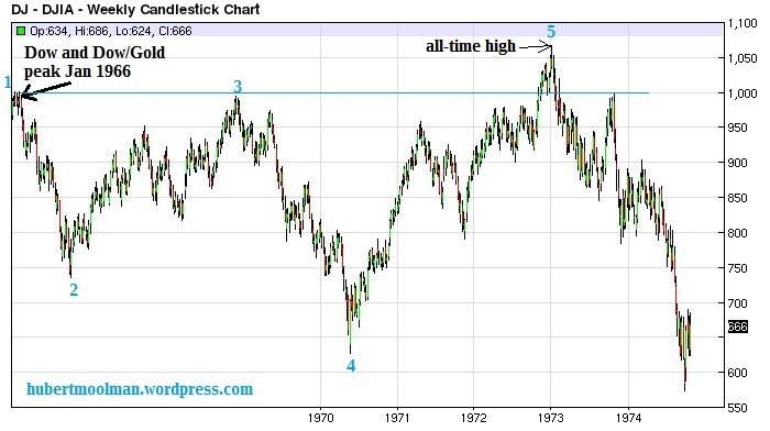 Dow 70 s Fractal