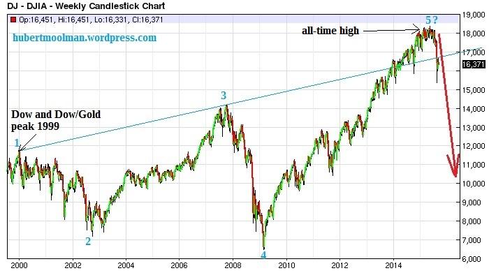 Dow current fractal