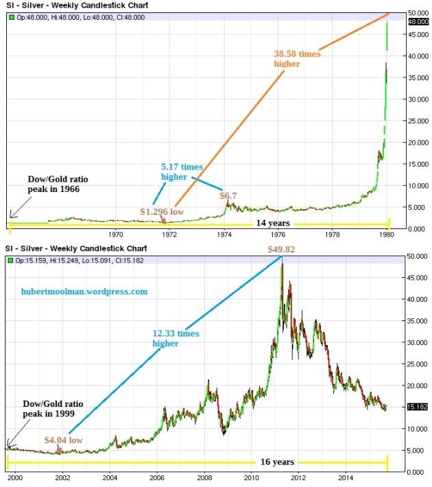Silver bull markets compared