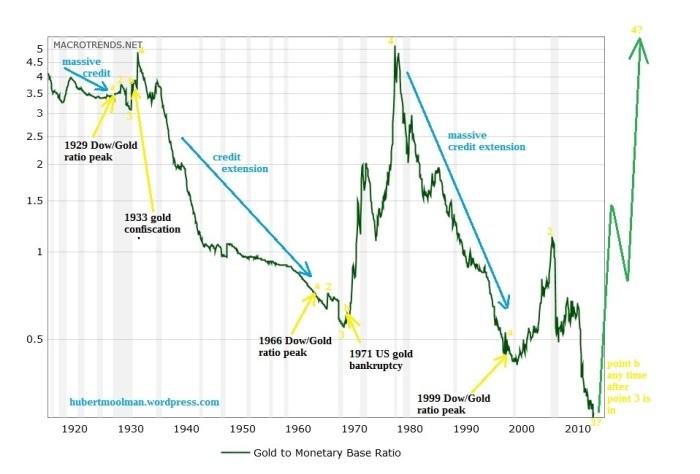 gold-to-monetary-base-ratio-2015-09-29-macrotrends