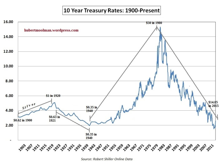 correlation between silver and interest rates