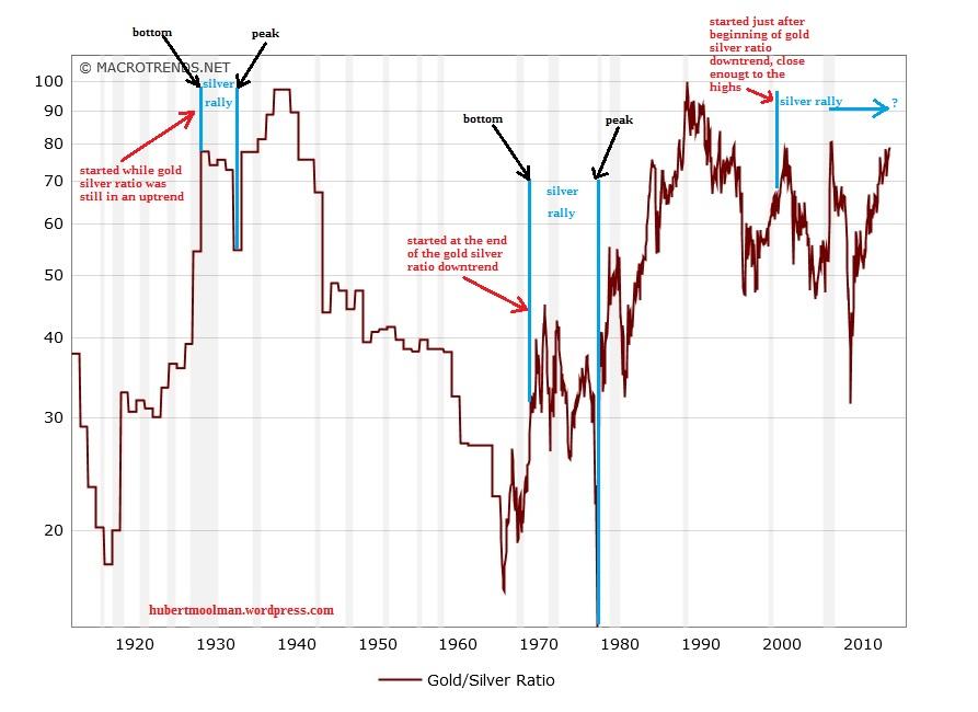 Ratio or /argent. analyse et prévision de son évolution future Gold-to-silver-ratio-historical-chart-2016-02-18-macrotrends-edited