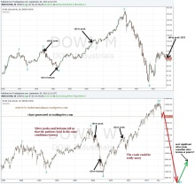 Dow and Silver Relationship