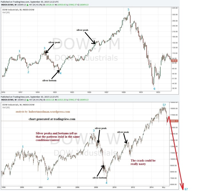 dow-fractal-20s-vs-current-fractal