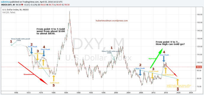 dollar index fractal analysis