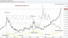 USDZAR and Silver Relationship