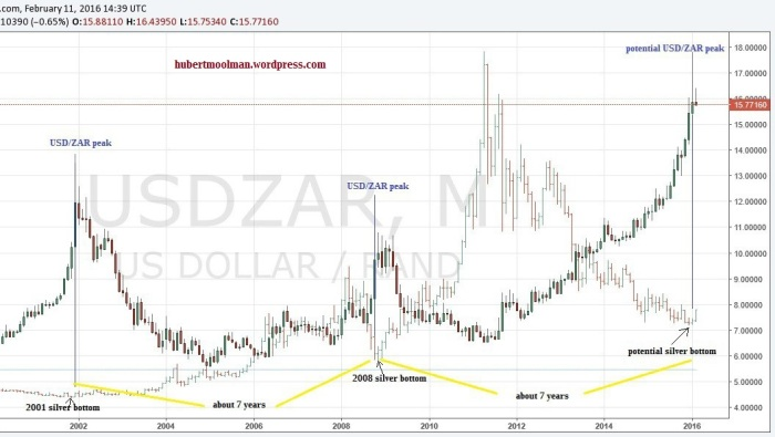 silver bottoms and usdzar peaks