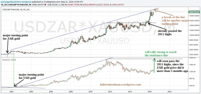 https://hubertmoolman.files.wordpress.com/2016/05/current-zar-gold-and-usd-gold-upper-resistance-line-edited1.jpg?w=664&h=311