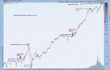 Dow Fractal  Analysis