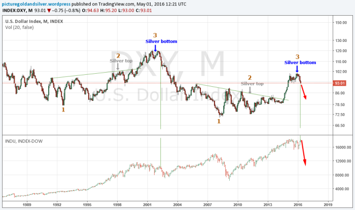 us dollar index and silver