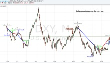 US Dollar Index and Silver Analysis