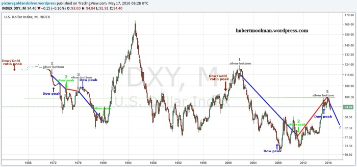 usd index silver