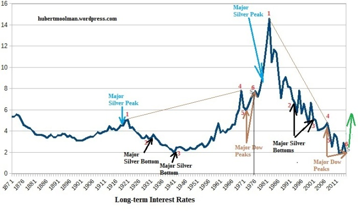long term interest rates 1871 to 2015