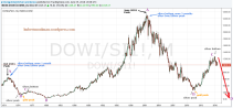 Dow/Silver Ratio Analysis