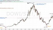 Dow/Silver Ratio Analysis