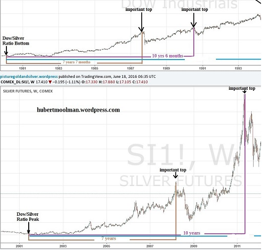 Comparing Dow and Silver peaks